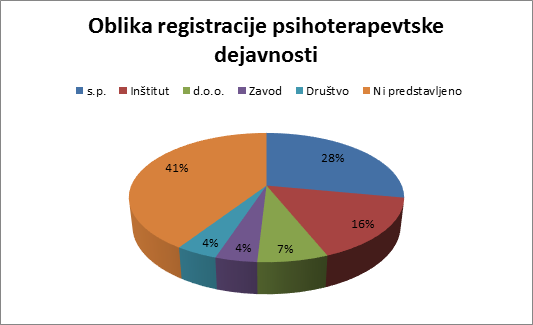 Oblika registracije psihoterapevtske dejavnosti