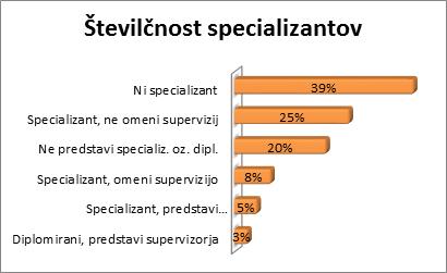 Številčnost specializantov